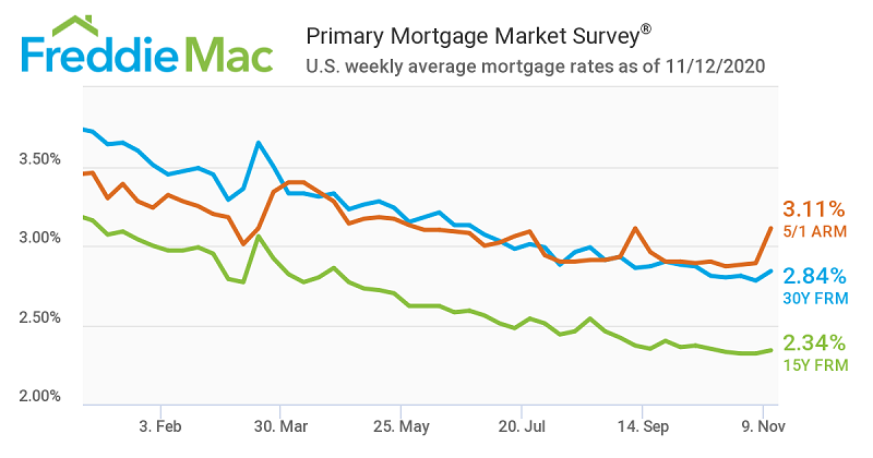 Mortgage Rate Line Graph 2020